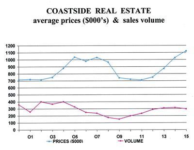 Coastside real estate