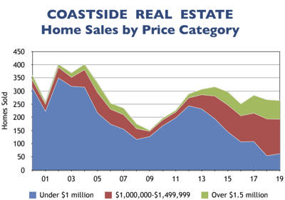 Real estate by price