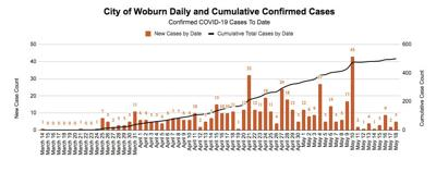 City of Woburn Daily and Cumulative Confirmed Cases