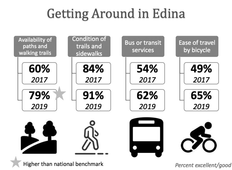 2019 Edina Quality of Life survey - transportation