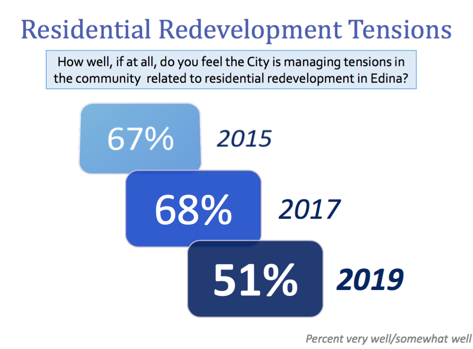 2019 Quality of Life Survey - redevelopment