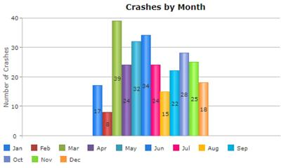 Vehicle accidents by month in Morrison County