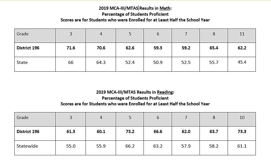 District 196 is exceeding state averages in test scores
