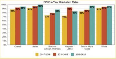 Eden Prairie High School graduation rates improve - 1
