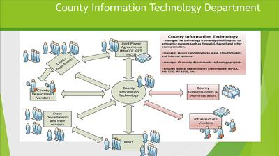 County IT Department