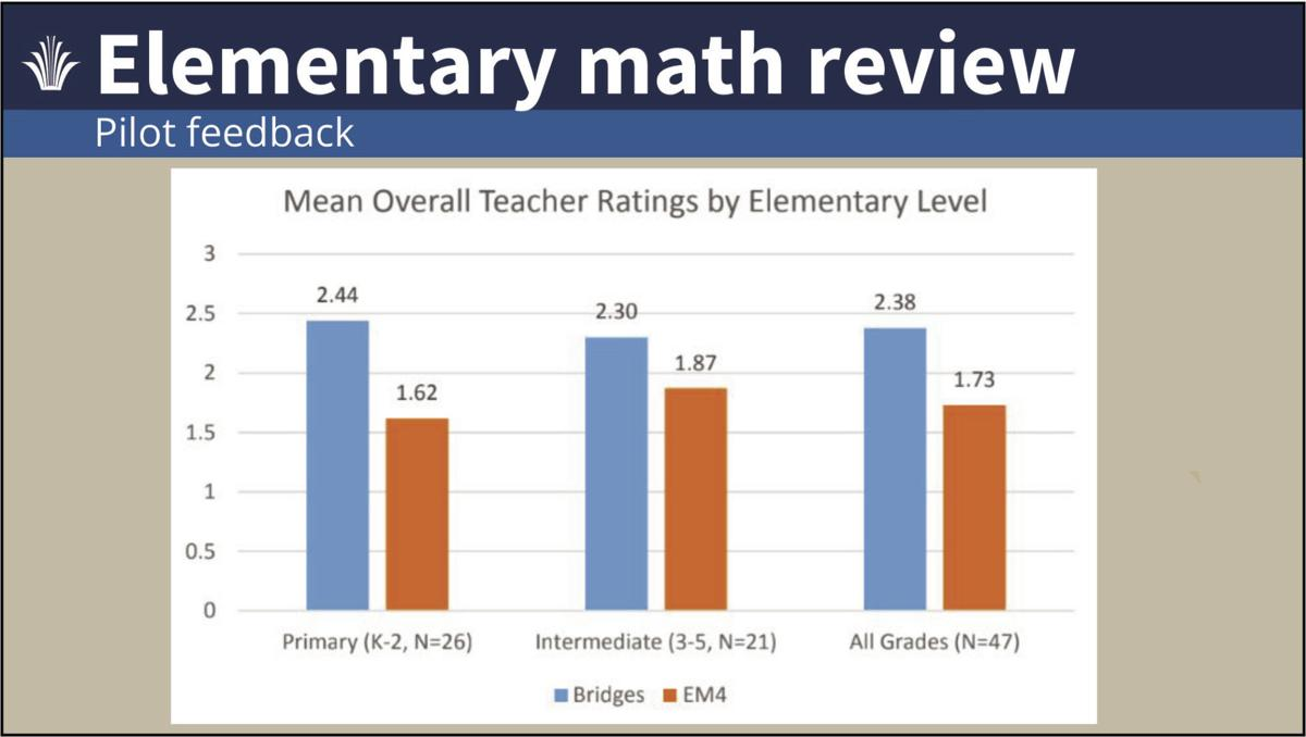 District 11 adopts new math curriculum | Education