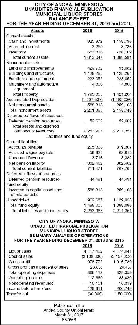 Liquor Store Balance Sheets  Public Notices  HometownsourceCom