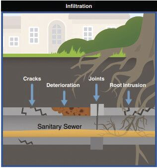Orono sewer infiltration graphic.jpg