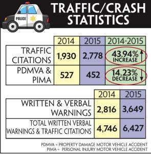 Traffic enforcement up, motor vehicle crashes down | Public