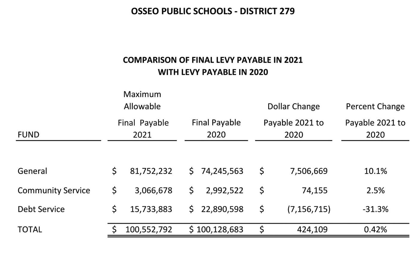 Osseo Schools tax levy sees minor increase