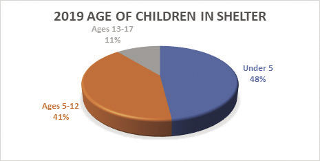 age of children.jpg