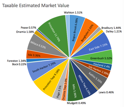 Lake Valuation pie chart.png