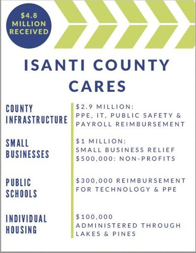 Isanti County Cares