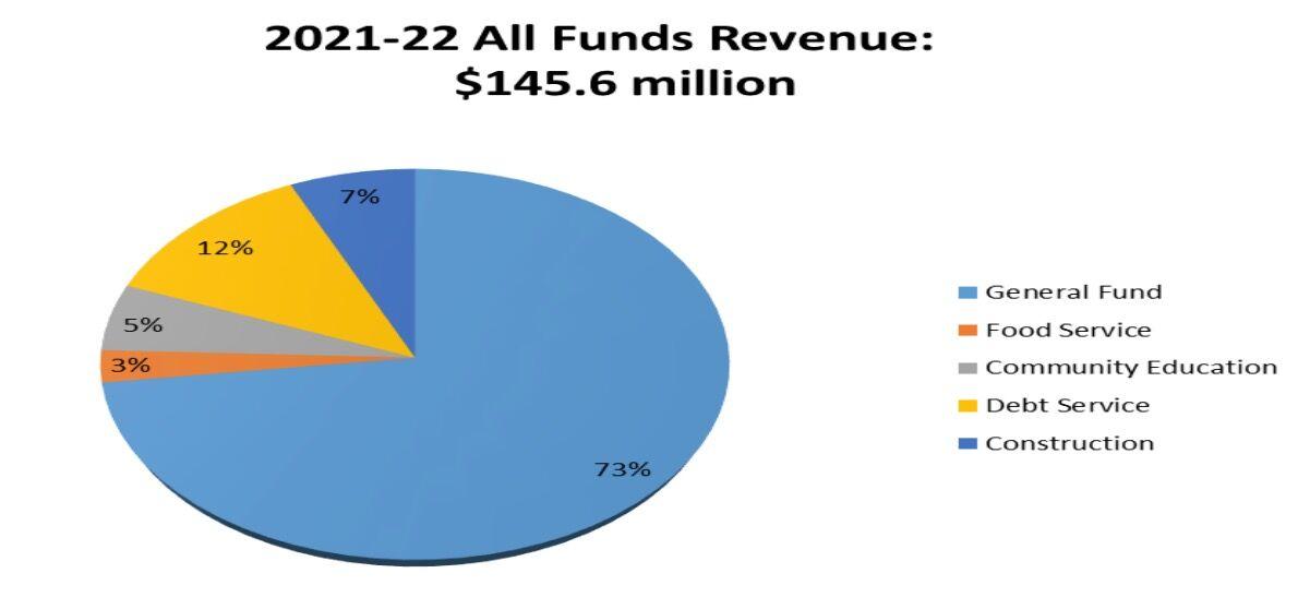 Hopkins schools budget