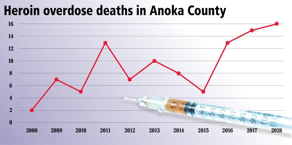 Anoka County opioid graph.jpg