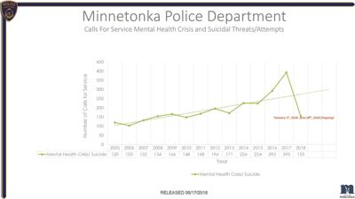 Minnetonka Police Department, local counseling center team up for home visits