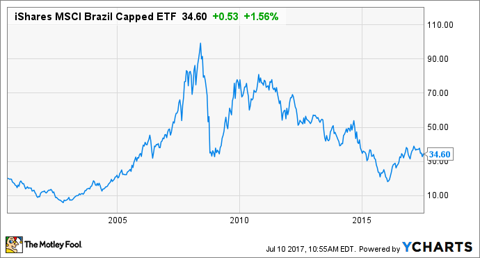This Brazil ETF Can Give You Exposure to an Exciting Stock Market