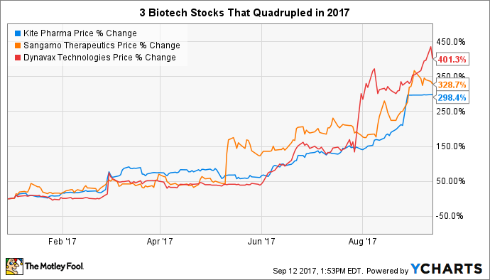 Gilead Sciences, Inc. (NASDAQ:GILD) Given