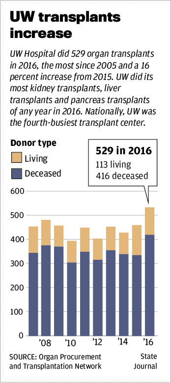 UW transplant increase