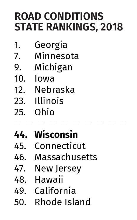 State Transportation Rankings