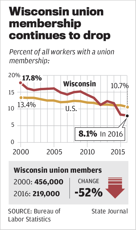 Wisconsin union membership continues to drop