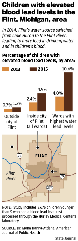 Flint lead level map