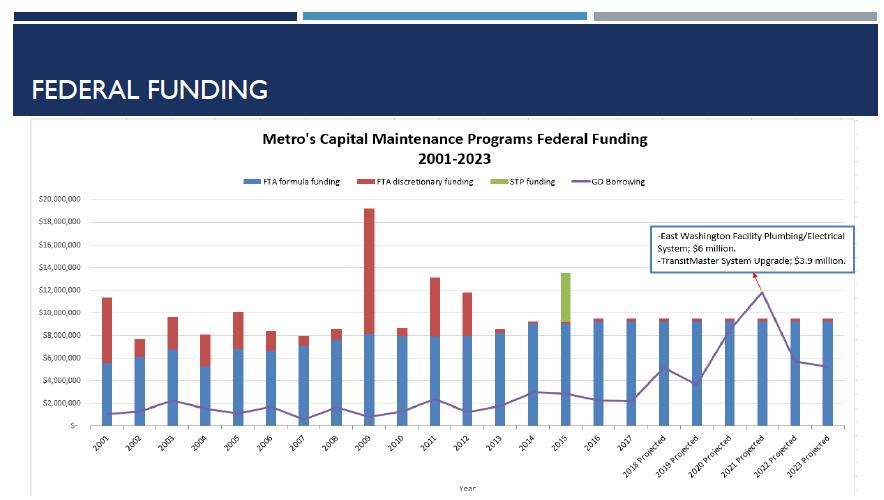 Metro Transit federal funding levels