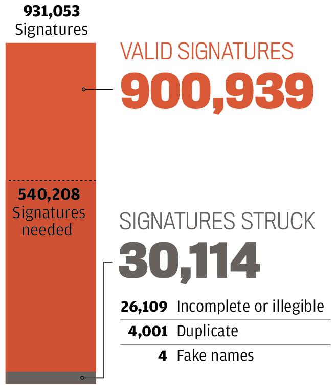 Scott Walker recall signatures chart graphic