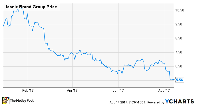 Iconix Brand Group, Inc. (ICON) Reaches 52-Week Low