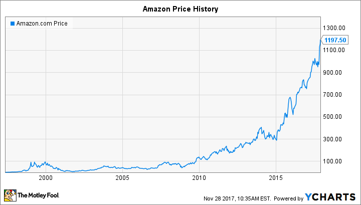 Will Amazon Do a Stock Split in 2018? | Business Markets ...