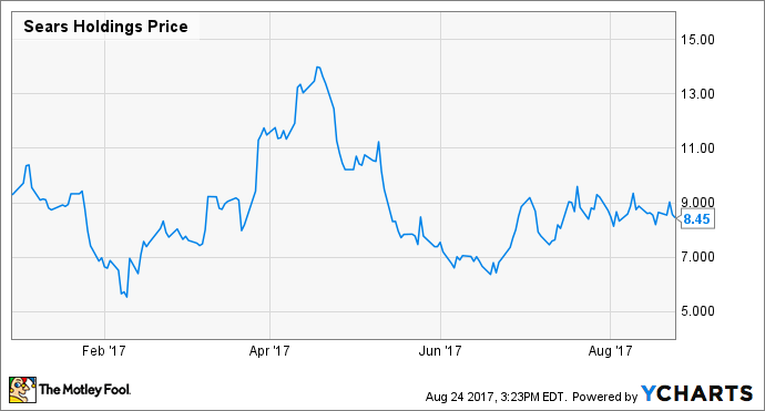 Sears Holdings Corporation (NASDAQ:SHLD) Quarterly growth Review