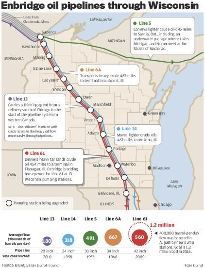 Enbridge oil pipelines through Wisconsin