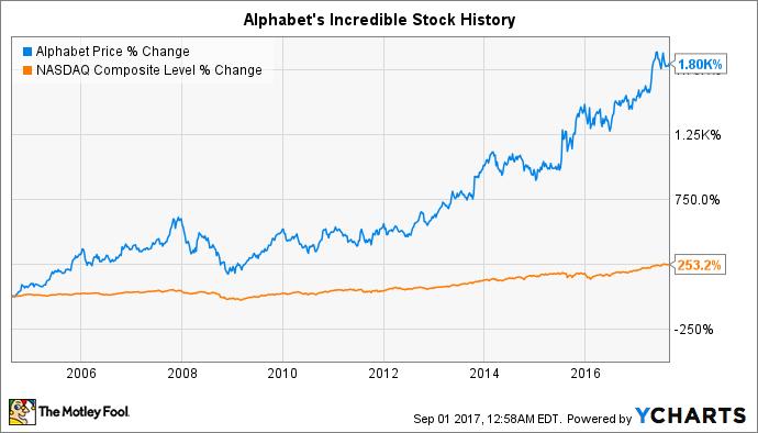 Alphabet Inc. (NASDAQ:GOOGL) Shares Sold by Capital Insight Partners LLC