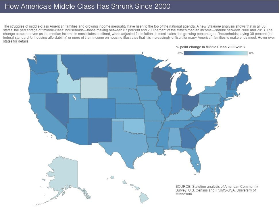 Shrinking middle class