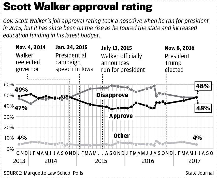 Walker approval over time