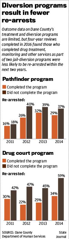 Diversion programs result in fewer re-arrests