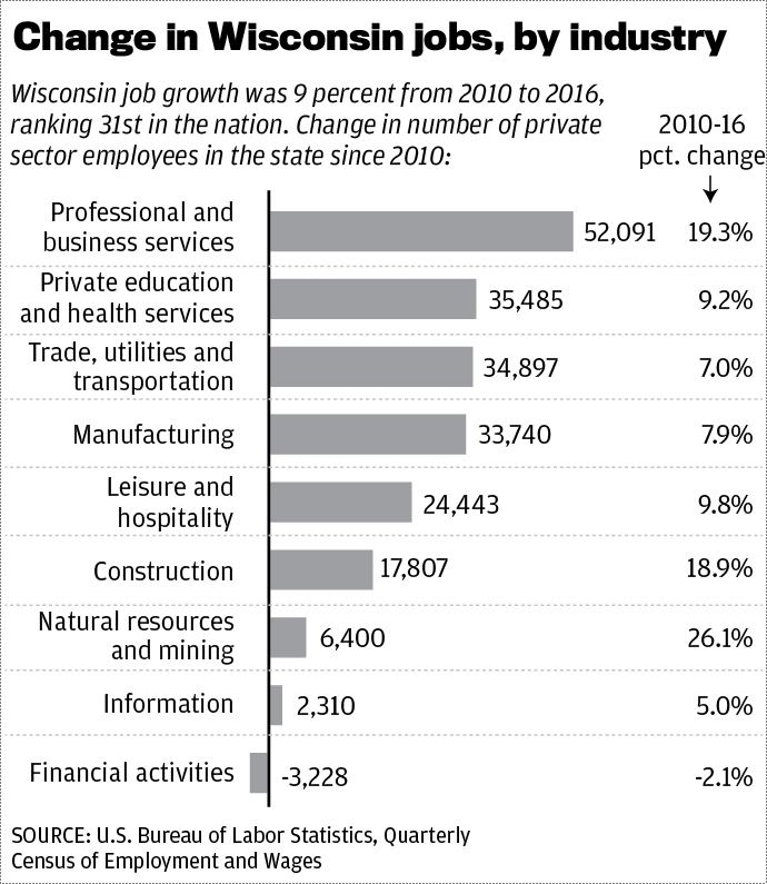Change is Wisconsin jobs, by industry