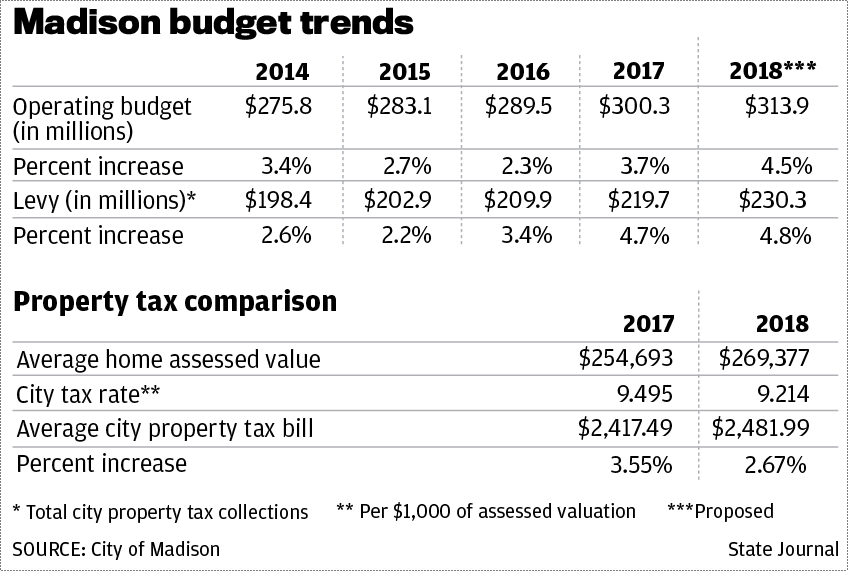 Madison proposed 2018 budget