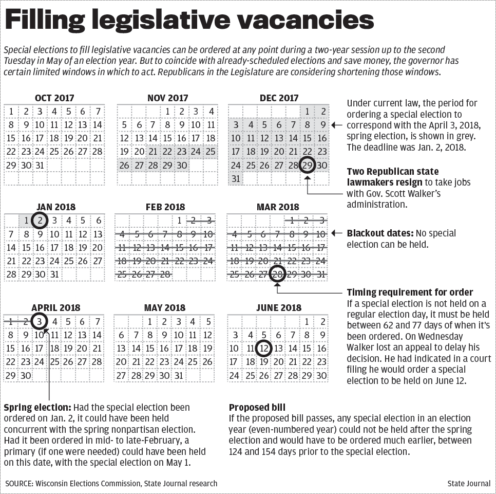 Filling legislative vacancies