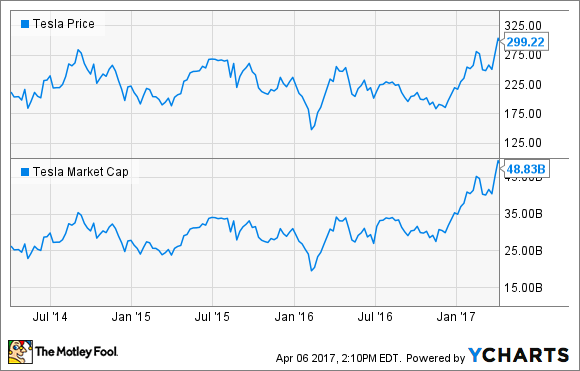 General motors vs tesla stock why gm will win business for How to buy stock in tesla motors