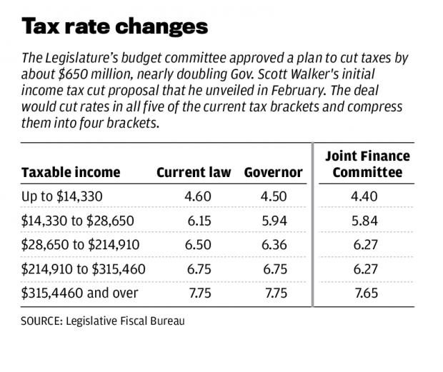 Republicans nearly double Scott Walker's income tax cut in ...