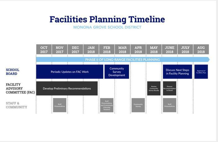 Facilities planning timeline