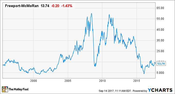 Wetherby Asset Management Inc. Boosts Position in Freeport-McMoran, Inc. (FCX)