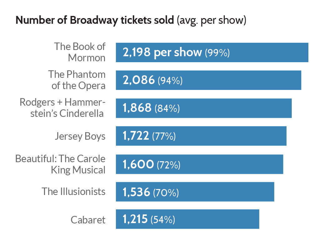 Broadway Attendance 2017 graph