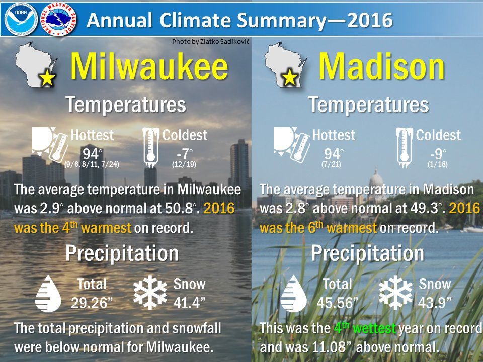 2016 weather stats Madison Milwaukee National Weather Service