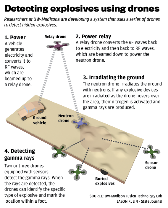Detecting explosives using drones