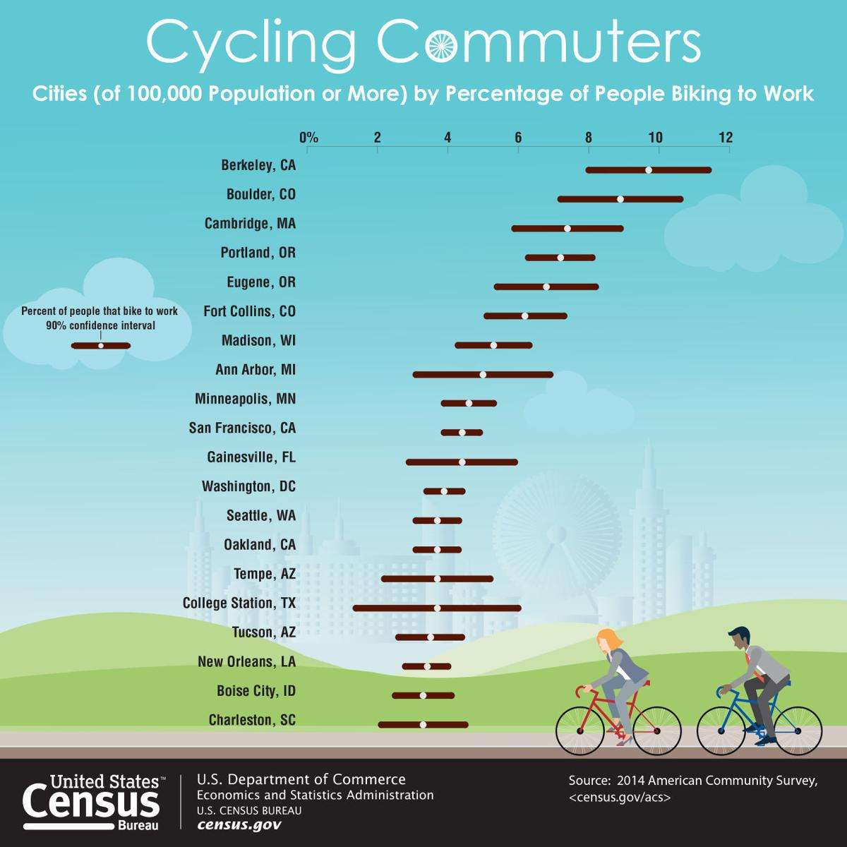 Cycling Commuters infographic
