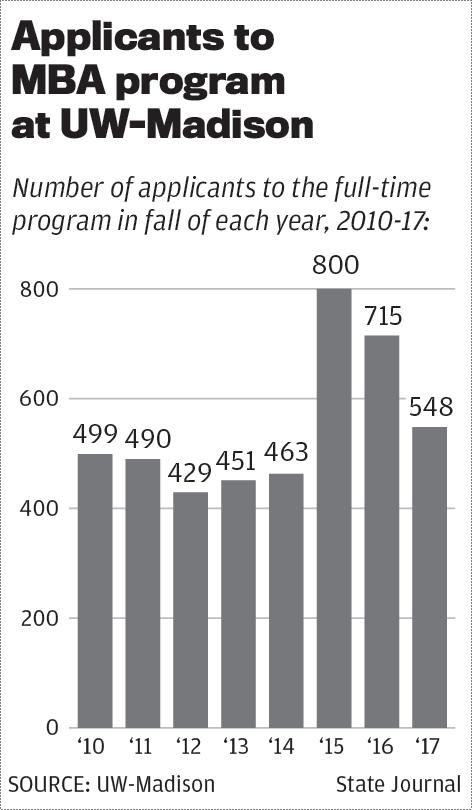 UW-Madison MBA applicants