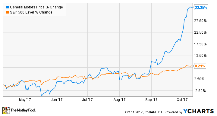 How To Buy General Motors Stock And Why You Should