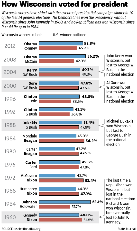 How Wisconsin voted for president, 1960-2012
